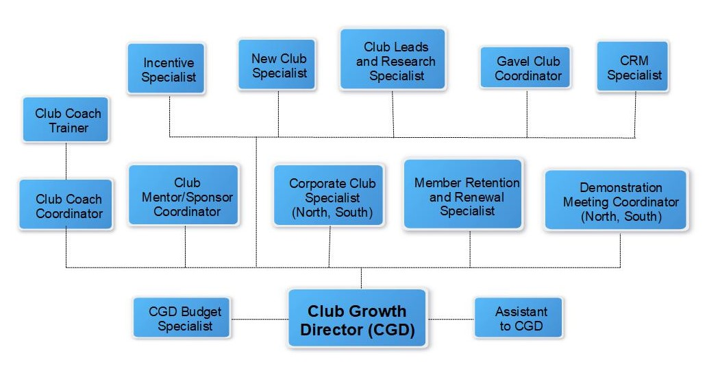 Organizational chart of Club Growth Director Role.