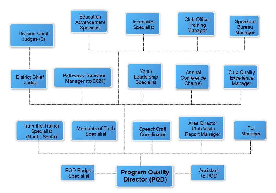 Organizational chart of Program Quality Director Team.