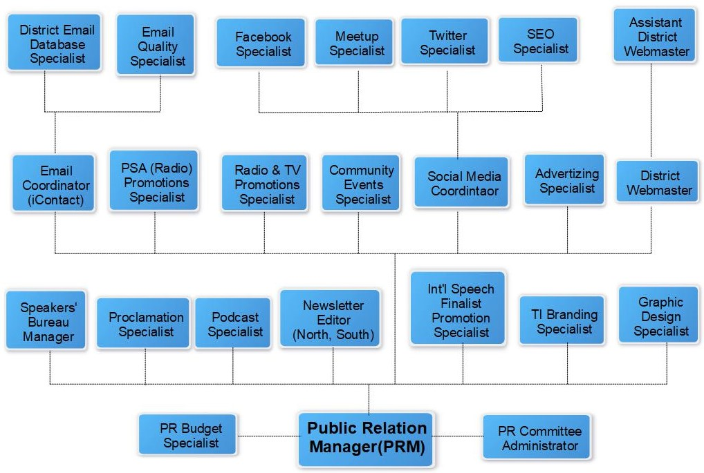 Organizational chart of Public Relations Manager Team.